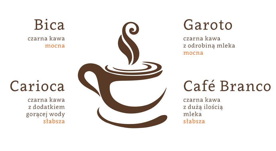 kawy-nazwy